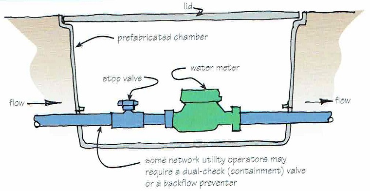 Water Service Installation : Water main installation repair integration overview